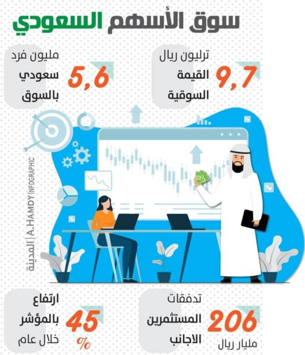 %45 ارتفاعا بمؤشر الأسهم السعودية خلال عام