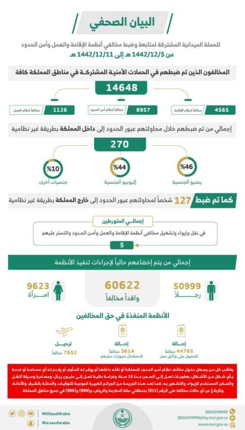 ضبط 14648 مخالفًا لأنظمة الإقامة والعمل وأمن الحدود خلال أسبوع