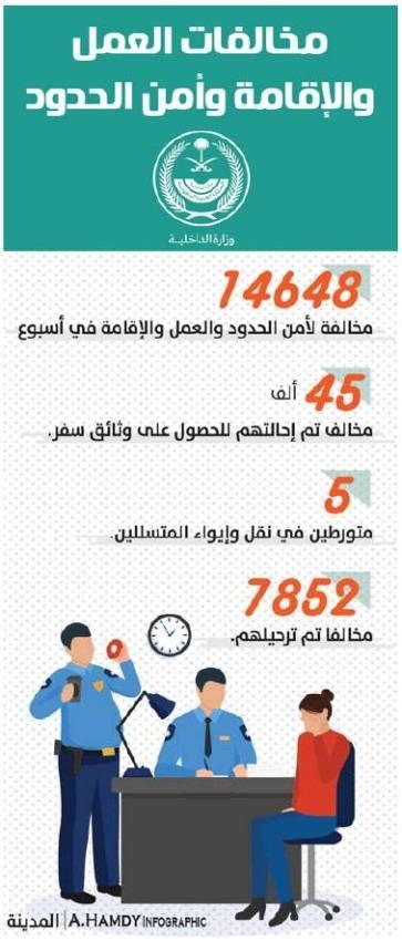 الداخلية: ضبط 14.6 ألف مخالف خلال أسبوع