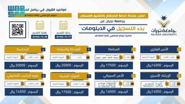 جامعة نجران تعلن مواعيد التسجيل في عدد من الدبلومات العالية والمتوسطة