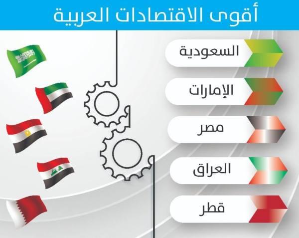السعودية تحتل المركز الأول لأقوى الاقتصادات العربية