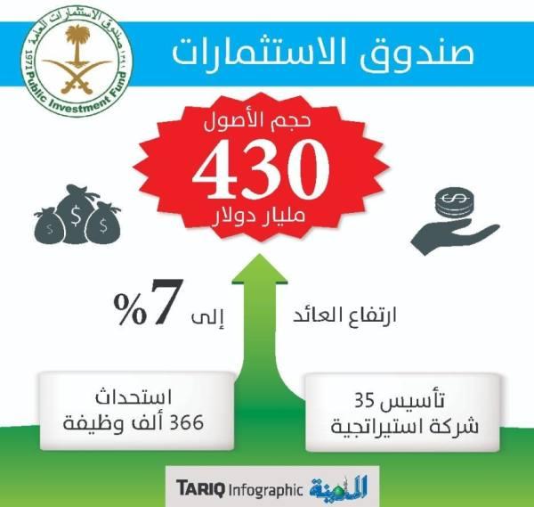 «صندوق الاستثمارات»: تأسيس 35 شركة إستراتيجية واستحداث 366 ألف وظيفة