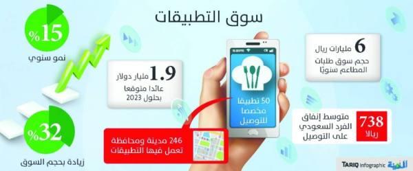 6 مليارات ريال عوائد تطبيقات توصيل الطعام خلال عام بزيادة 32 %