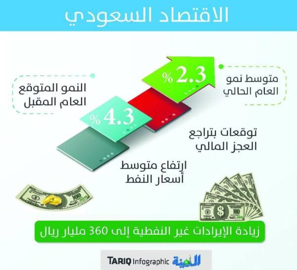 تقرير اقتصادي: توقعات بارتفاع نمو الاقتصاد السعودي إلى 4.3 % العام المقبل