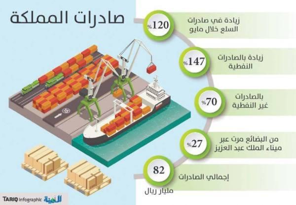 الإحصاء : ارتفاع الصادرات غير النفطية 70% والنفطية 147%