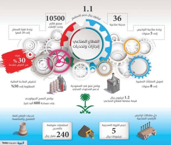 الصناعة الوطنية .. قفزة بالاستثمار والمحتوى المحلي.. و6 تحديات في الإنتاج والتشغيل