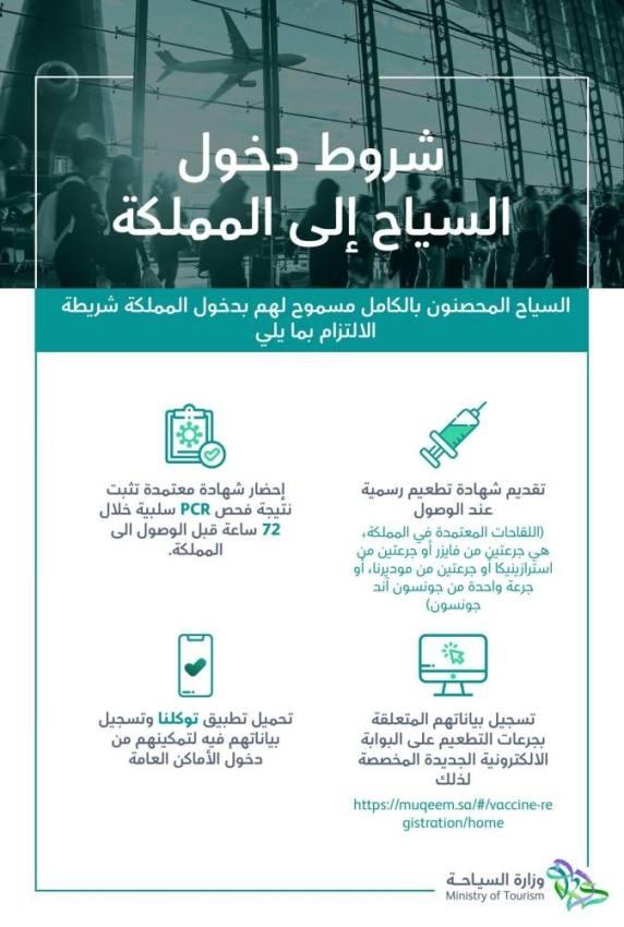 السياحة: رفع تعليق دخول حاملي التأشيرات السياحية ابتداء من 1 أغسطس