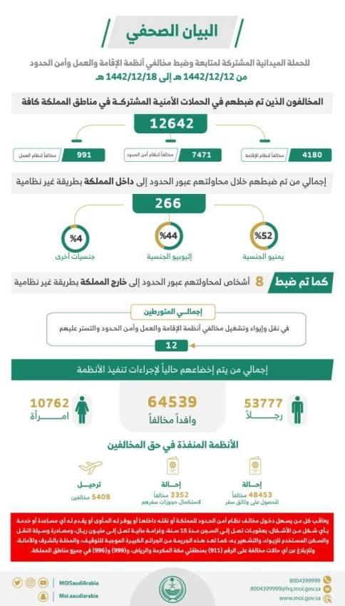 الحملات الميدانية المشتركة: ضبط (12642) مخالفًا لأنظمة الإقامة والعمل وأمن الحدود خلال أسبوع