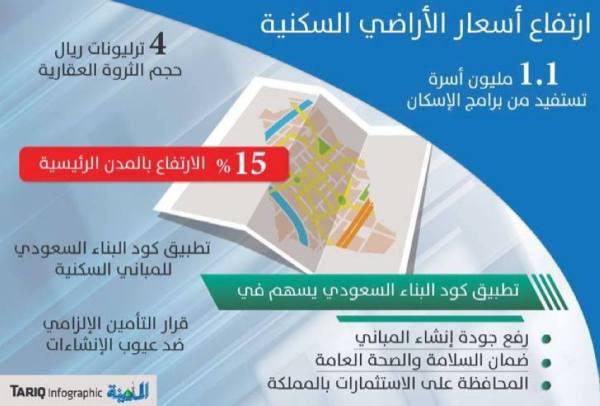 ضوابط التراخيص وكود البناء ترفع أسعار الأراضي %15