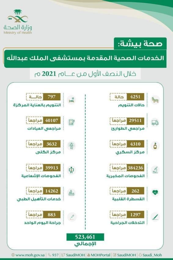 أكثر من 500 ألف مستفيد من خدمات مستشفى الملك عبدالله في بيشة