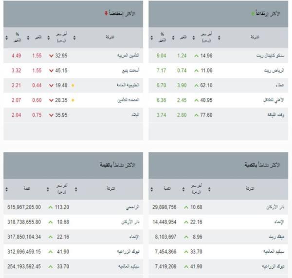 مؤشر سوق الأسهم السعودية يغلق مرتفعاً عند مستوى 11066.93 نقطة