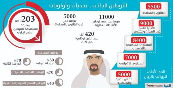 «الموارد البشرية»: تصميم برامج للتوطين القطاعي والمناطقي بفرص جاذبة للسعوديين