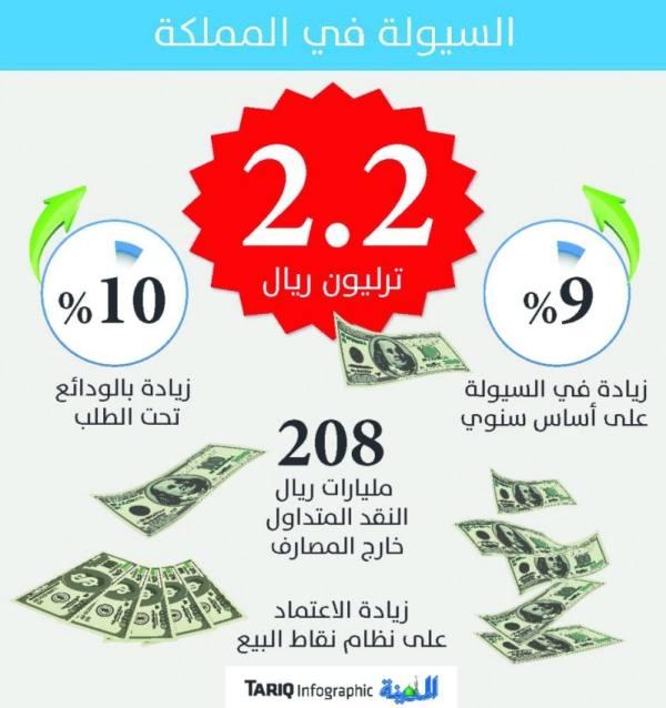 السيولة ترتفع لأعلى مستوى وتسجل 2.2 ترليون ريال