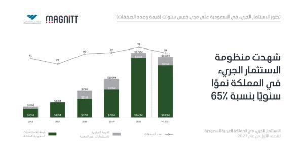 168 مليون دولار تمويل الشركات الناشئة في المملكة