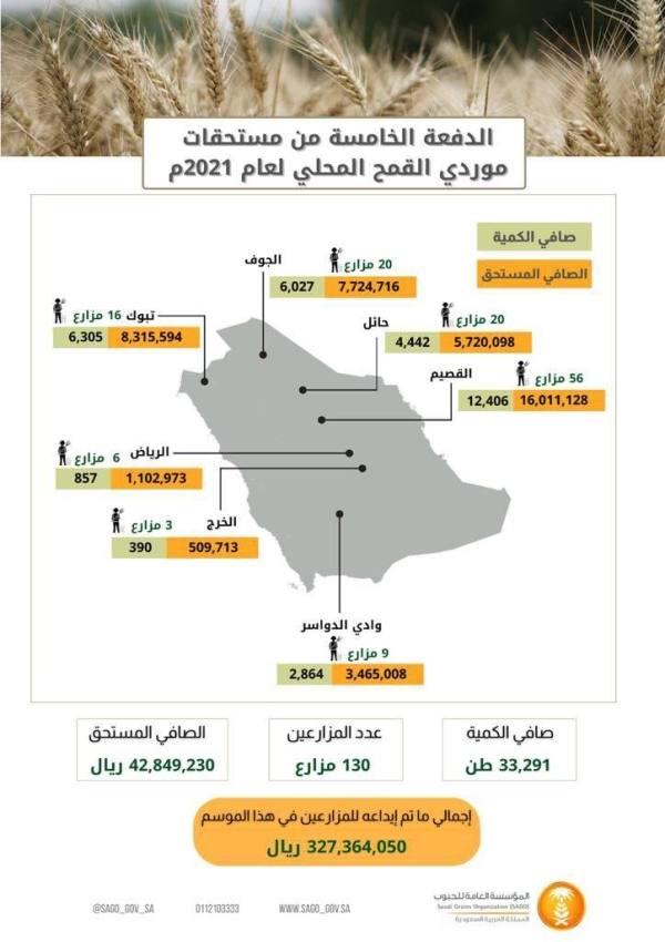 43 مليون ريال لمزارعي القمح المحلي