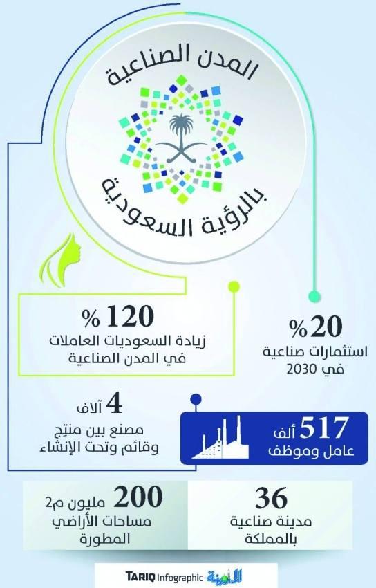 36 مدينة صناعية تحتضن 4 آلاف مصنع باستثمارات 370 مليار ريال