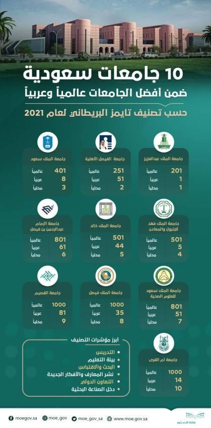 الجامعات السعودية تحقق مراتب متقدمة في تصنيف التايمز