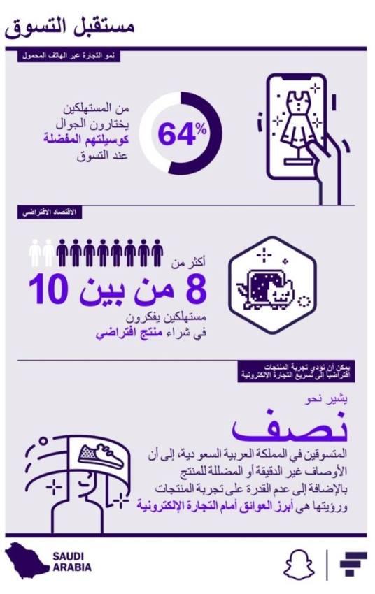 استطلاع عالمي: 45% من المستهلكين في السعودية يستخدمون هواتفهم دائماً أثناء التسوّق