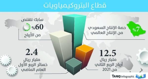 ارتفاع الأسعار والطلب يقود البتروكيماويات لأرباح بـ 12.5 مليار