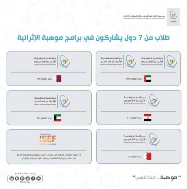 223 طالباً دولياً يشاركون 6 آلاف من نظرائهم السعوديين في برامج