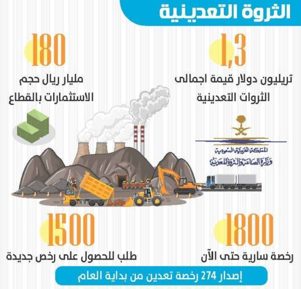 الصناعة: 1.3 تريليون دولار قيمة مخزون الثروة التعدينية
