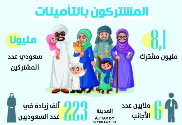 التأمينات: 8.1 مليون إجمالي المشتركين 25% منهم سعوديون