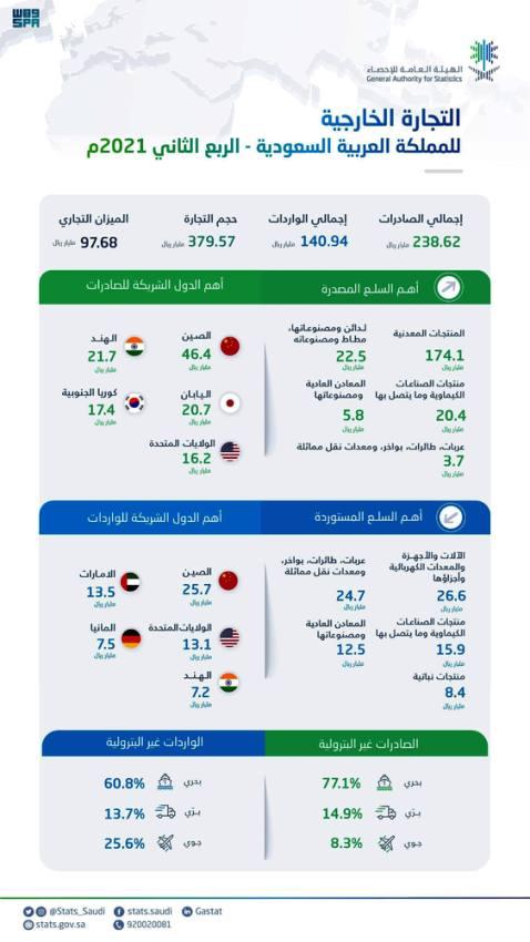 الإحصاء: ارتفاع الصادرات غير البترولية والبترولية بنسبة 52.1% و 126.1%