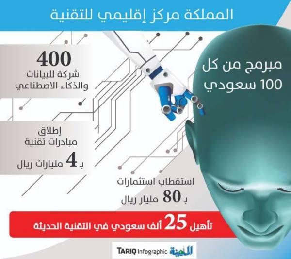 تأسيس 400 شركة في الذكاء الاصطناعي وتأهيل 25 ألف سعودي