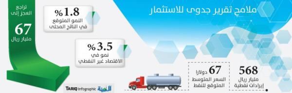 568 مليار ريال إيرادات نفطية.. وتراجع عجز الميزانية إلى 67 مليارا