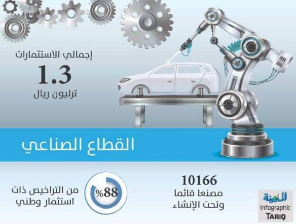 ارتفاع حجم الاستثمارات الصناعية إلى 1.3 ترليون ريال