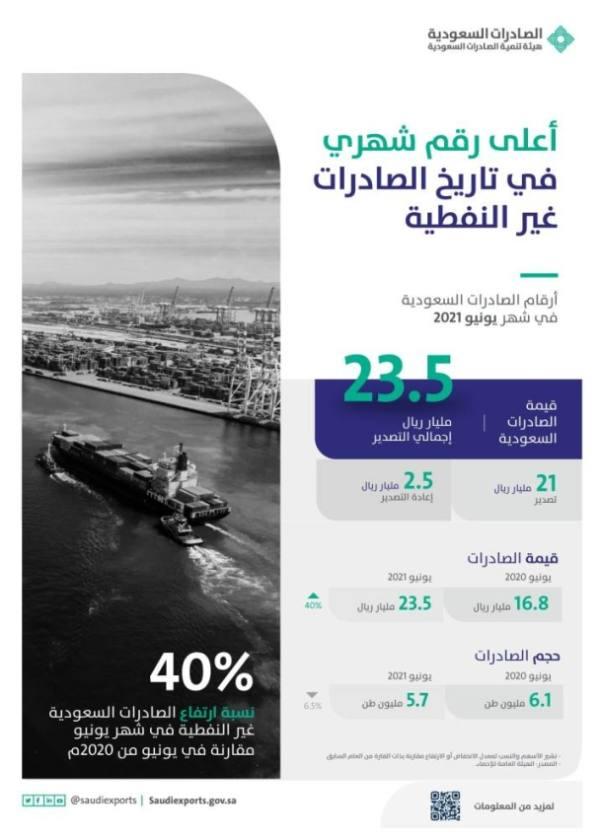 صادرات السلع غير النفطية تسجل أعلى رقم شهري في تاريخها