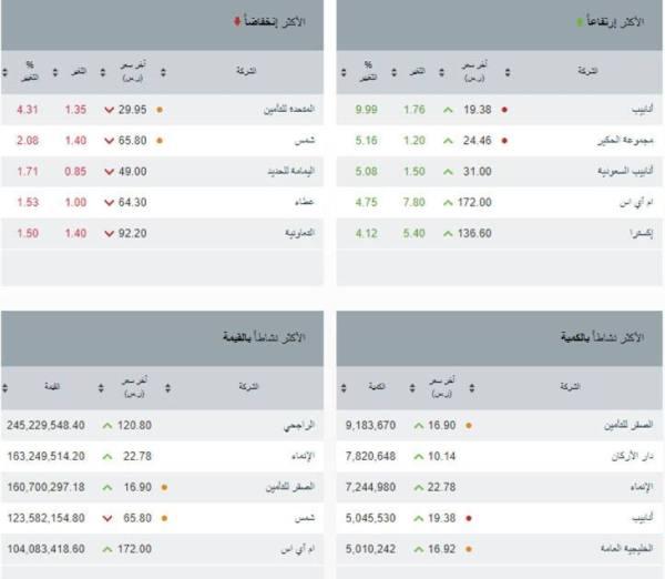 مؤشر سوق الأسهم السعودية يغلق مرتفعًا عند مستوى 11180 نقطة