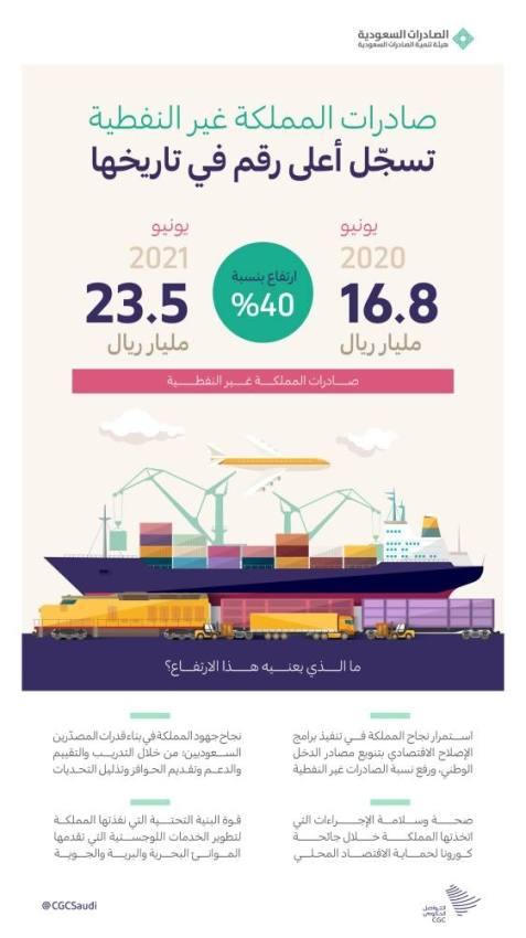 اسباب ارتفاع الصادرات السعودية لأعلى مستوى تاريخي؟