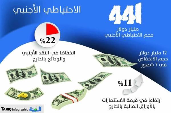 «المركزي»: 441  مليار دولار حجم الاحتياطي الأجنبي