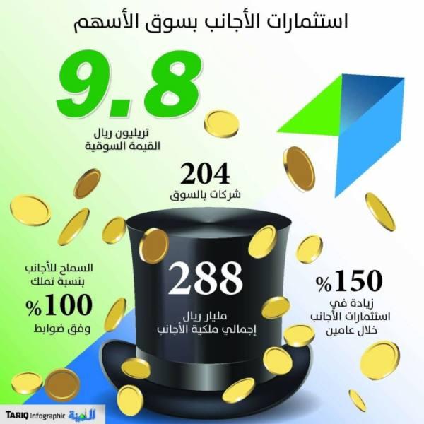 288 مليار ريال ملكية الأجانب في سوق الأسهم بزيادة 150%