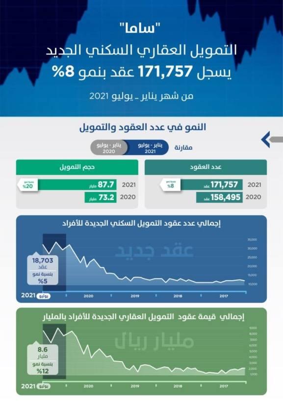 ارتفاع التمويل العقاري السكني إلى 87.7 مليار خلال 7 أشهر