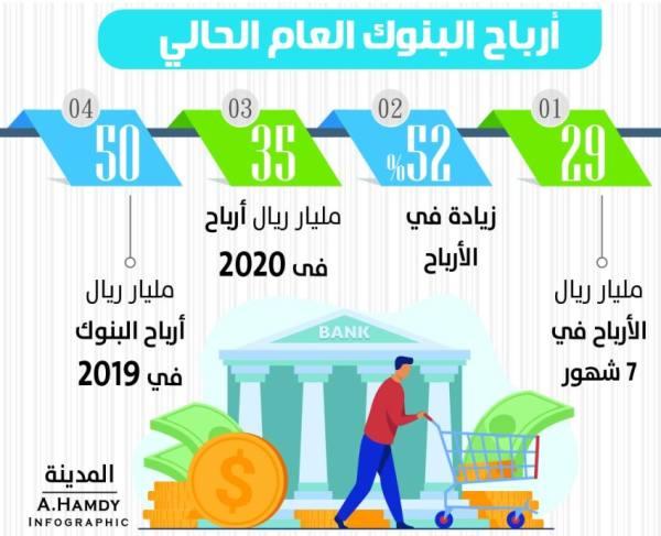 29 مليار ريال أرباح البنوك بزيادة 52%