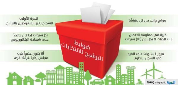 فتح باب الترشيح لانتخابات غرفة مكة لمدة أسبوعين