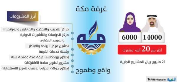 انتخابات غرفة مكة: «القرشي» يقود تكتلا شبابيا .. والزايدي يراهن على الثقة
