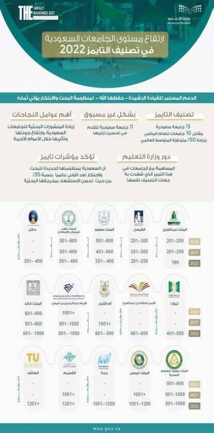 تصنيف تايمز: 15 جامعة سعودية ضمن الأفضل عالمياً