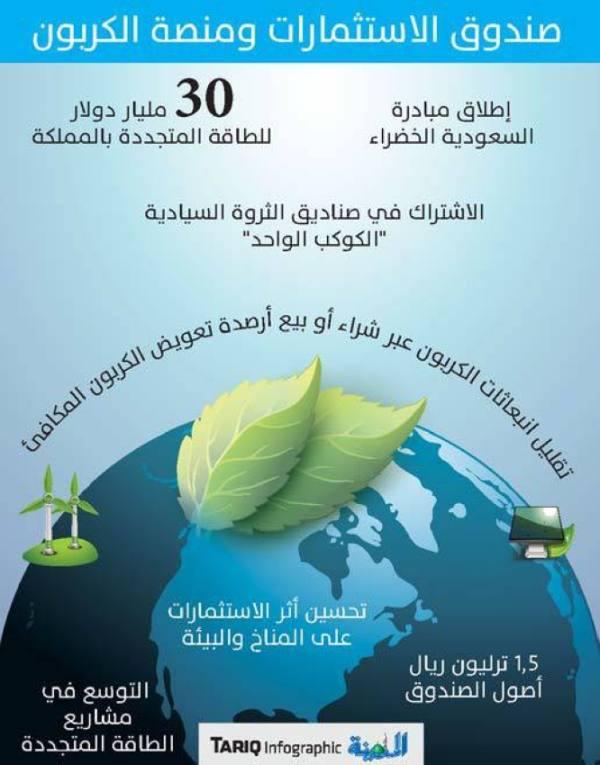 تأسيس منصة الرياض الطوعية لتداول تأمينات الكربون