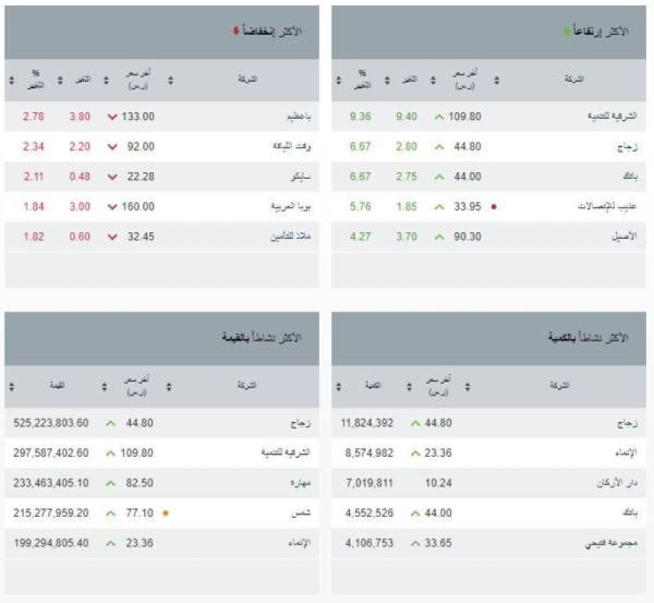 مؤشر سوق الأسهم السعودية يغلق مرتفعًا عند مستوى 11335.92 نقطة