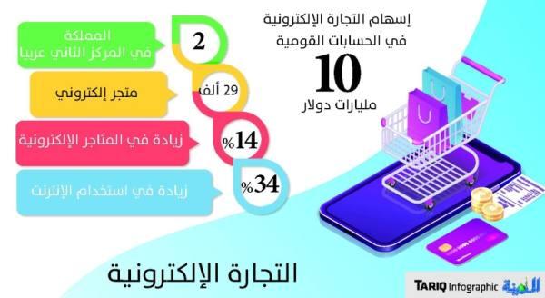 إرتفاع تعاملات التجارة الإلكترونية إلى 22 مليار ريال