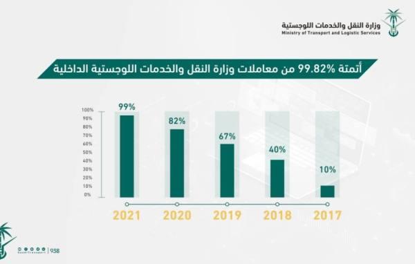 وزارة النقل: 99.82% من المعاملات إلكترونية