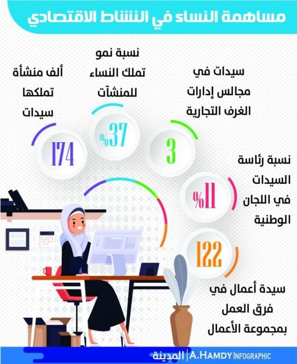 الغرف السعودية: 174 ألف منشأة تملكها نساء بنسبة نمو 37%