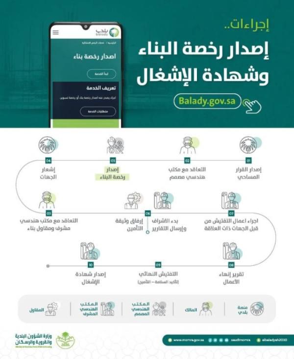 تحديث إجراءات إصدار رخصة البناء عبر منصة بلدي