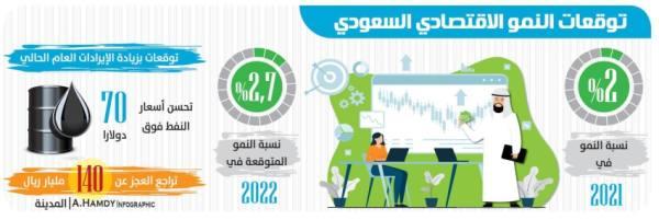 «ستاندرد آند بورز»: 2 % نسبة نمو الاقتصاد السعودي العام الحالي