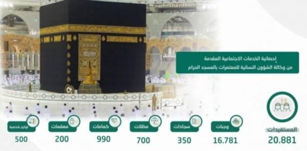 أكثر من ٢٠ ألف مستفيدة من خدمات وكالة الشؤون النسائية بالمسجد الحرام