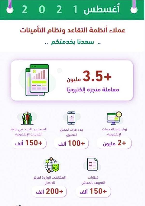 التأمينات: 3.5 مليون معاملة إلكترونية في شهر