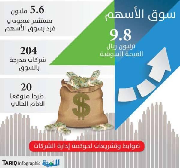 20 دعوى غيابية ضد متورطين في سوق الأسهم